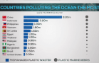 Philippines is 3rd highest plastic pollutant in the world